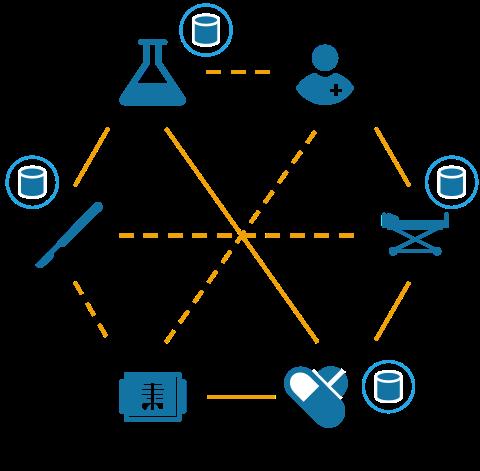 Più sistemi software e dati decentralizzati e frammentati